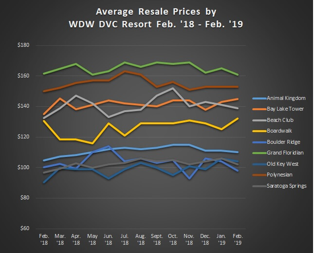 Average Sales Prices Graph WDW Resorts Feb.'18 to Feb.'19