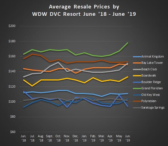 Average Sales Prices Graph WDW Resorts Jun.'18 to Jun.'19