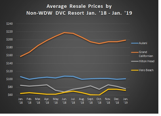 Graph of Avg. Sales Prices Non WDW Jan. '18 - Jan. '19