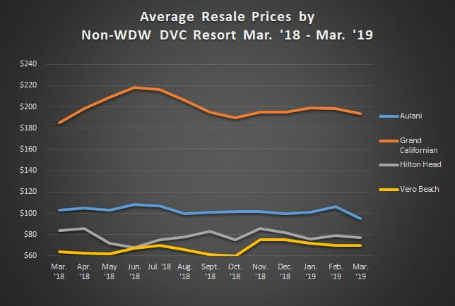 Graph of Avg. Sales Prices Non WDW Mar. '18 - Mar. '19