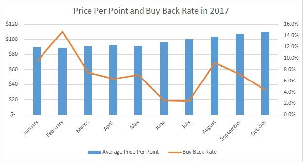 Price Per Point vs. Disney's Buy Back Rate 2017