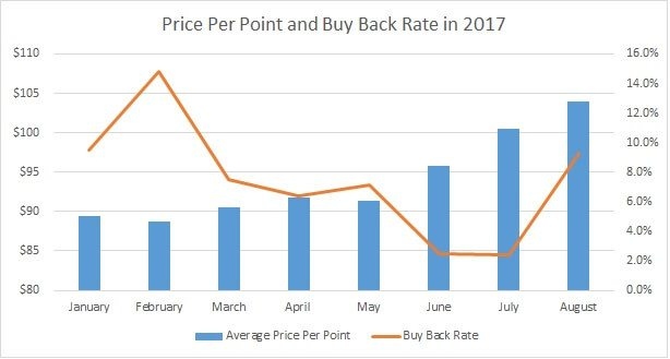 Price Per Points vs. Buy Back Rate 2017