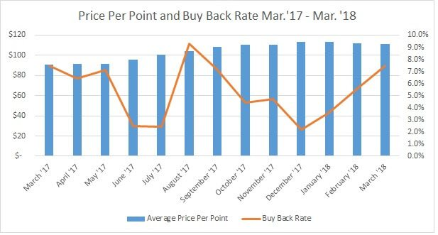 Price Per Point and Buy Back Rate Mar. 17 to Mar. 18