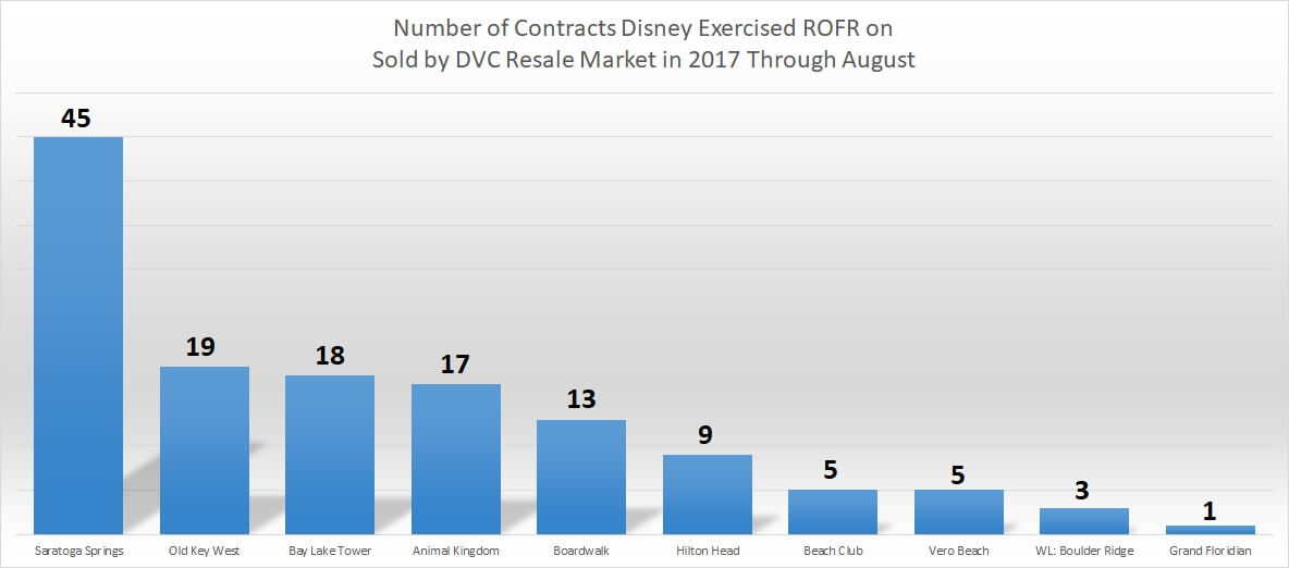 Number of Contracts Bought Back in 2017