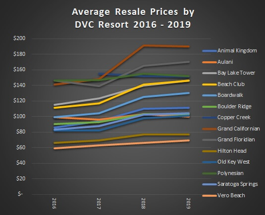 Average Resale Prices by DVC Resort 2016–2019