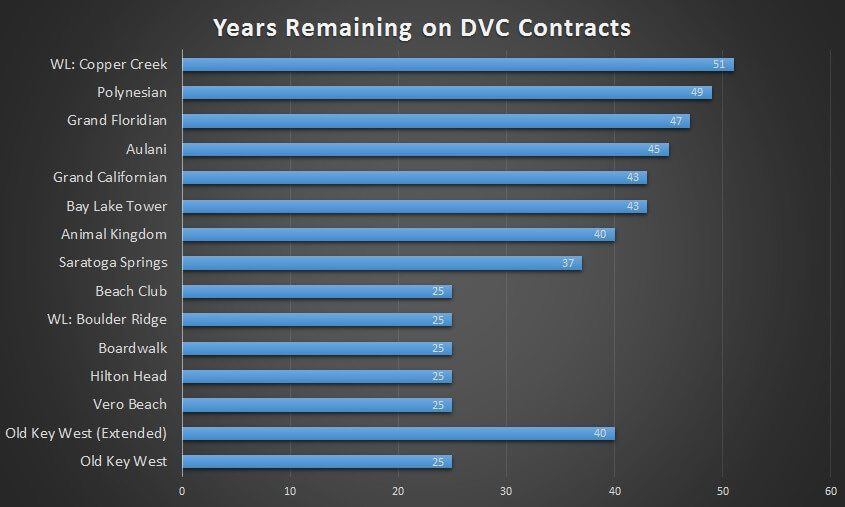 Years Left on Disney Vacation Club contracts